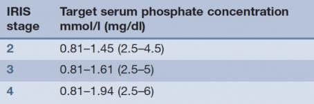 2.1.PHOS.concentración de fosforo deseada en función del estadio de la ERC