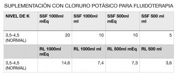 2.2 SUPLEMENTACIÓN CON CLORURO POTÁSICO
